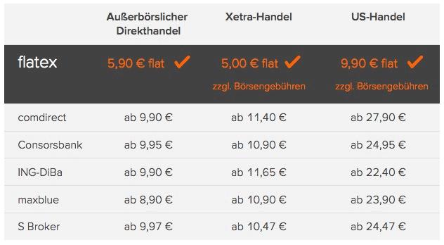 flatex Gebühren / Preise