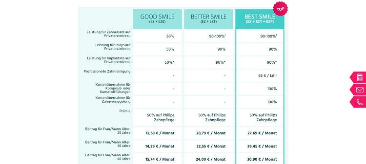 SmileProtect Zahnversicherung Tarife Kosten / Preise